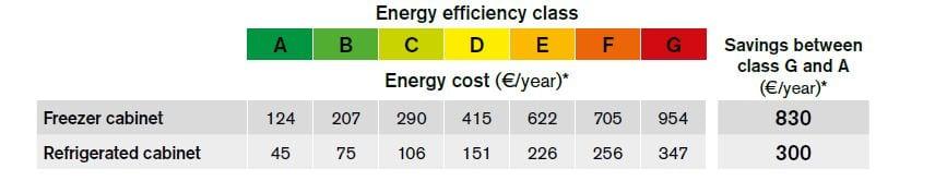 Energy Label Zanussi Professional